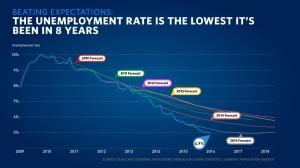 unemploymentForecast_020516